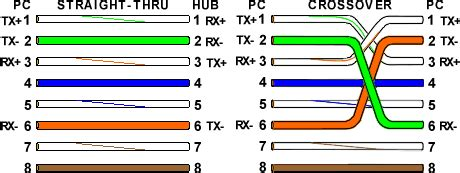 ethernet cable color coding standard