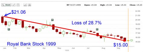 royal bank stock trading ry stock 1999 fullyinformed
