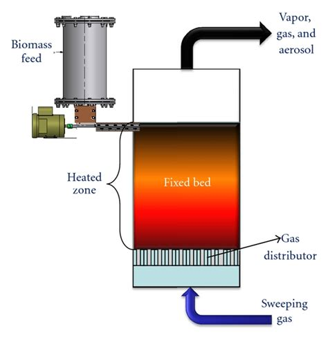 fixed bed reactor fixed bed reactor concept for biomass pyrolysis