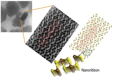 unica it lettere nanocrystals photonics and optoelectronics lab