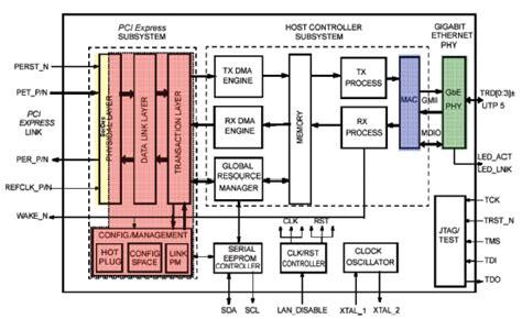 layout guidelines for gigabit ethernet integrating a pci express digital ip core into a gigabit