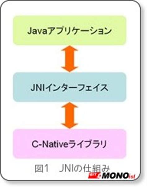 unityでandroidの機能を拡張する2つの手法とは (1/3):unityで楽々スマホ用3dアプリ開発入門(2