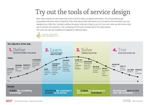 applied themes in english dawson jamk university of applied sciences service design toolkit