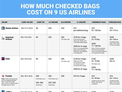 united checked bag cost united checked bag fee united airlines first class checked