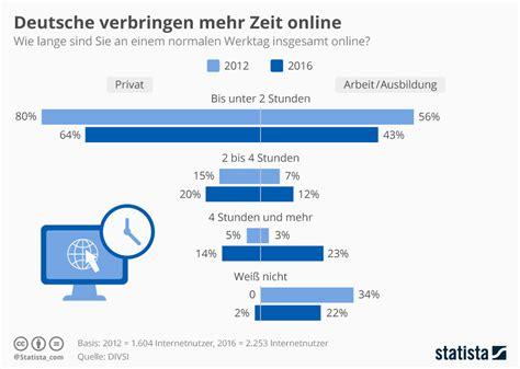 Home Design Trends Survey infografik deutsche verbringen mehr zeit online statista