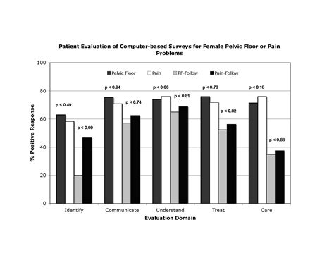Factors Associated With Patients Acceptance And