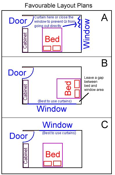 feng shui bedroom chart windows in the bedroom feng shui at geomancy net f s