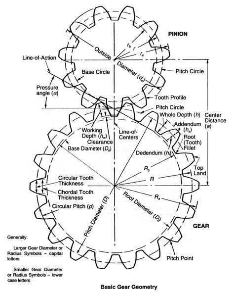 design criteria for gears design reverse engineering spur gears do i have enough