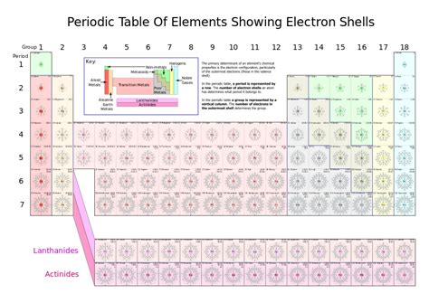 Periodic Table Subshells by Scientific Explorer History Of The Periodic Table Part 4