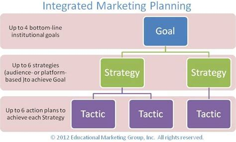 professional development plan sle templates integrated marketing plan template marketing strategy