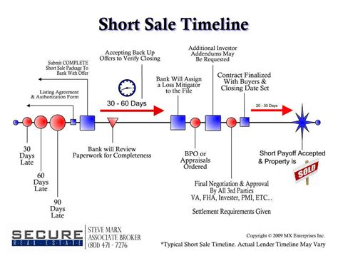 how to buy a short sale house short sale timeline