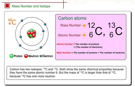 Number Of Protons For Carbon by Mass Number And Isotope Shimadzu Shimadzu Corporation