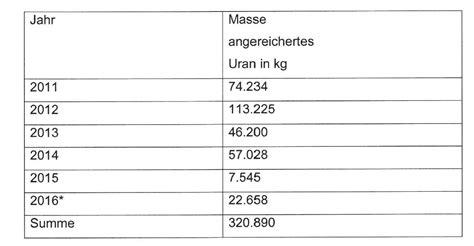 körbchengröße tabelle betr urananreicherung in gronau ausfuhren radioaktive