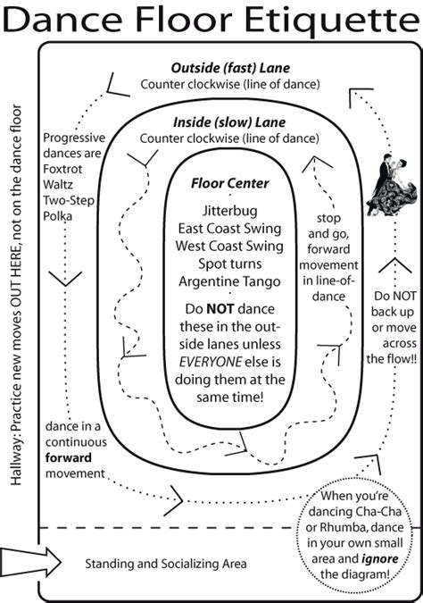 east coast swing steps diagram dance styles recognized student organization websites