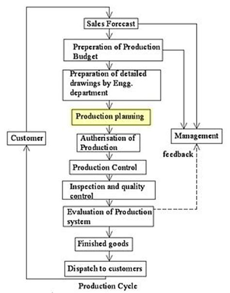 plan layout production management production planning wikipedia