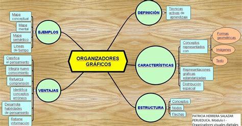 imagenes organizadores visuales organizadores visuales digitales recursos did 193 cticos web 2 0