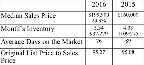 Clay County Florida Records Clay County Fl Real Estate Market Report December 2016 Northeast Florida