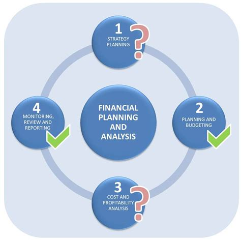 Financial Planning Analysis Mba sap analytics yes performance management means more