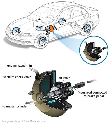 Brake Boost Vacuum System Mechanical Failure Brake Booster