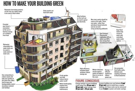eco friendly architecture lamudi kenya talks about the rise of green buildings and