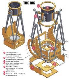 Pedestal File Build A Backyard Dobsonian Telescope