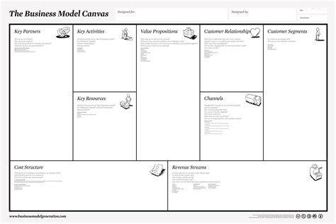 business model generation canvas template business models knowledge center