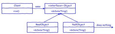 pattern null object tech blog