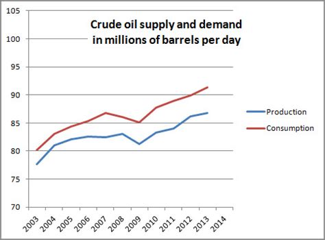 on oil | hed capital management