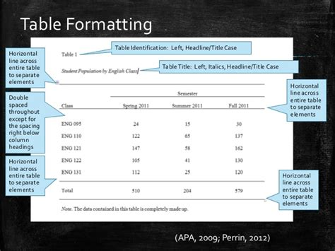 apa table format 6th edition how to format tables in apa style 6th ed