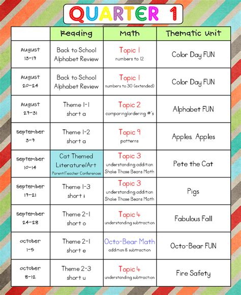 first grade pacing guide exle teaching ideas pinterest