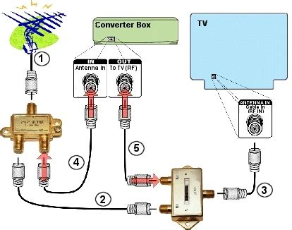 tv antenna  plugs  outlet
