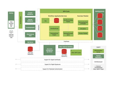 project flow diagram software process flow diagram pfd template how to draw a