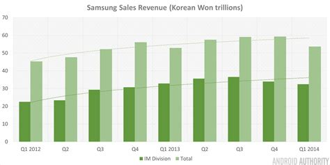 despite slowing sales samsung s mobile division posts a positive q1