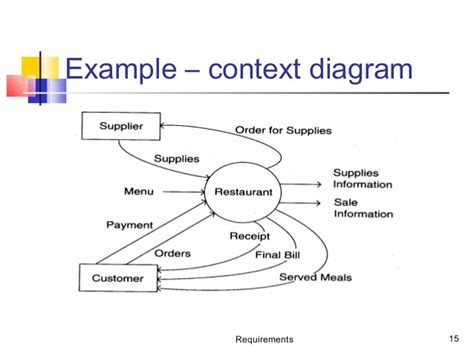 context diagram template data flow diagram and use diagram