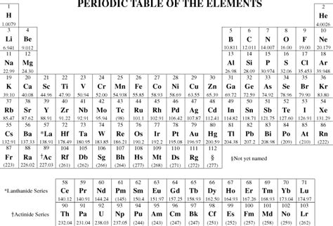 printable periodic table for exams rthor s anime blog anime chemistry exam