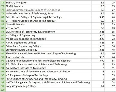 Mhrd Ranking Of Mba Colleges by Engineering Colleges Mhrd Ranking 2018 Dodge Reviews