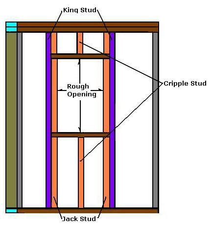 how to frame a door opening how to frame a window rough opening how to build a