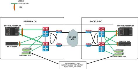 mds diagram cisco mds 9250i san switch design deployment guide using