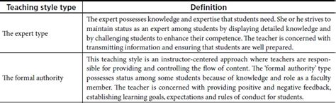 definition of style comparing teaching styles and personality types of efl