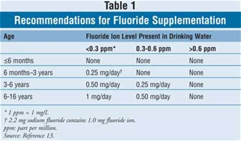 current fluoride recommendations for the pediatric patient