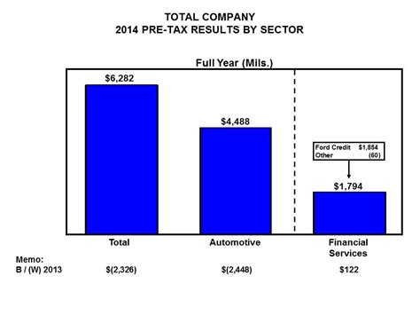 ford annual report 2014 do write my paper financial statement analysis of ford
