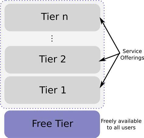 Floor Plan Software Free Freemium Wikip 233 Dia A Enciclop 233 Dia Livre