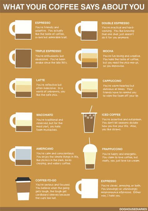 what your coffee says about you what your coffee says about you foodiggity