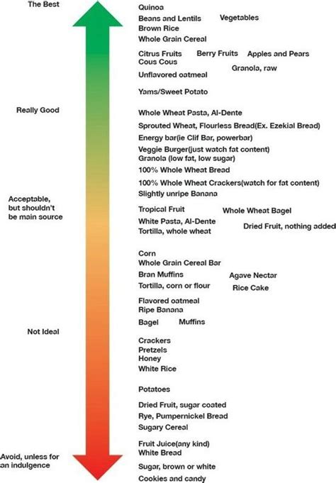 carbohydrates chart 1000 images about carb bad carb on the