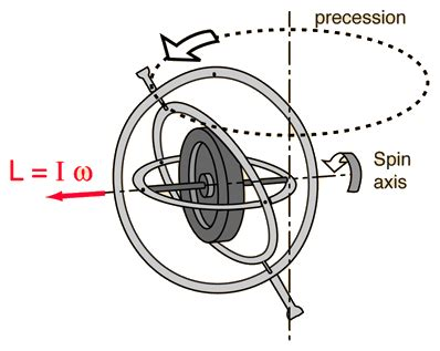gyroscopes – knowledge proficiency energy article hub