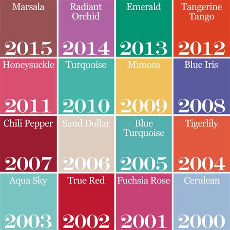pantone colors of the year pantone color trends a look back fiftyflowers the blog