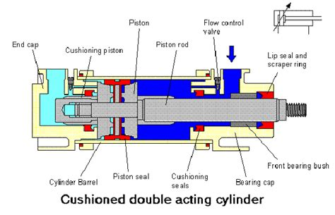 Air Brake Engineering Systems Bvba The Benefits Of An Air Cylinder M Becker