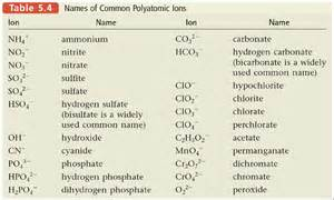 search results for polyatomic ion chart calendar 2015