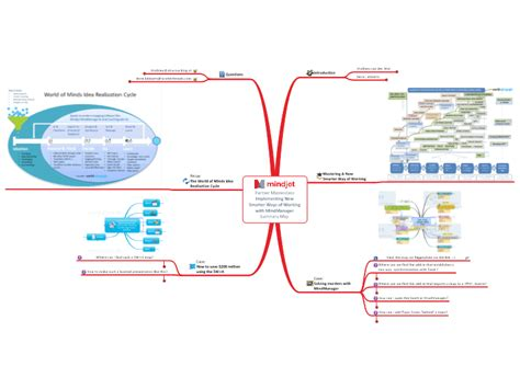 Implementing New Smarter Ways Of Working With Mindmanager Mindmanager Mind Map Template Ways Of Working Template