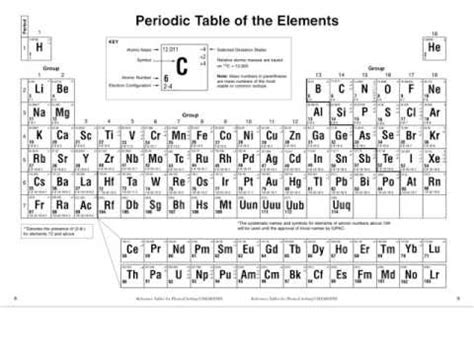 3 05 chemistry haikus and coloring the periodic table